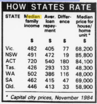 1984 Wages and House Prices