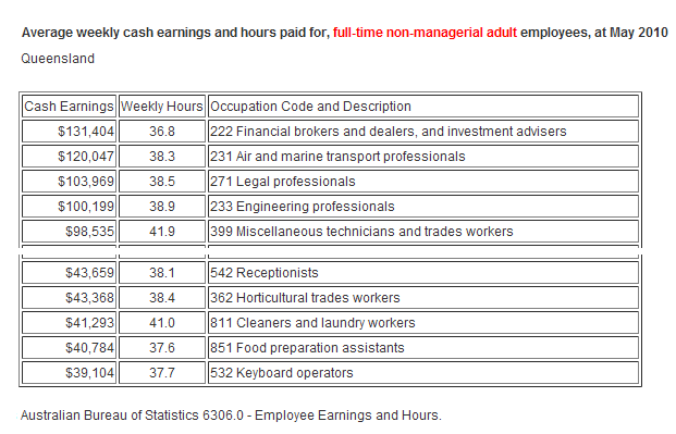 2010 May Earnings QLD by occupation