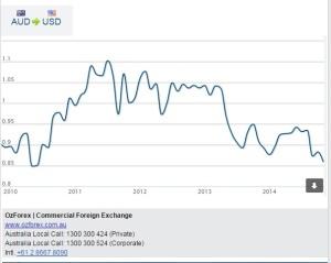 AUD-USD 6 Nov 2014