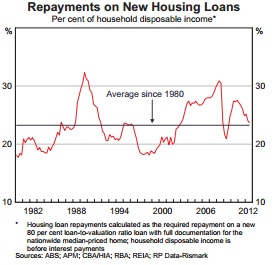 House Loan Repayment Percentages
