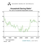 Houshold Savings Ratio 2015