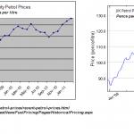 Petrol Price comparison UK and Australia