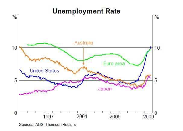 RBA-Unemployment-Rate-comparisons