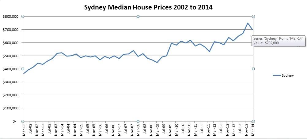 Sydney House Prices 2002-2014