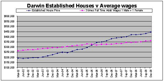 darwin, Australia House Prices compared to Average Northern Territory, Australia Wages