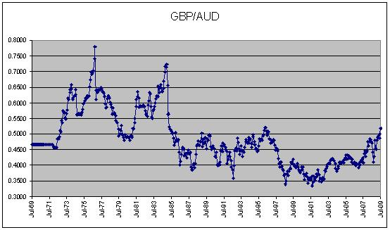 GBP - AUD Historic Currency Exchange rate