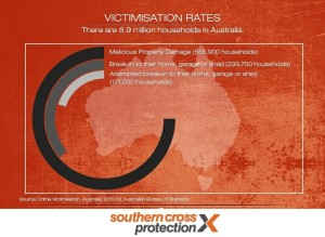 household-crime-in-australia Victimisation Rates 2014