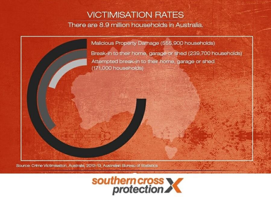 Crime Statistics Australia Household-crime-in-australia
