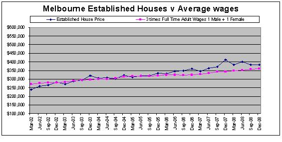 Melbourne, Australia House Prices compared to Average Victoria Wages