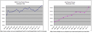 Petrol Prices UK and Australia 2009 to 2011