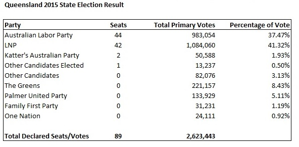 2015 Queensland State Election Result