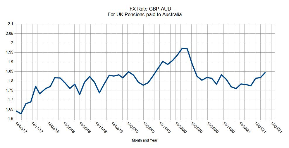 GBP-AUD June 2021 Exchange Rate Chart 2017-2021