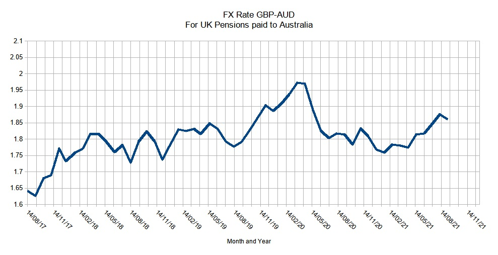 FX Rate GBP-AUD September 2021 Exchange Rate Chart 2017-2021
