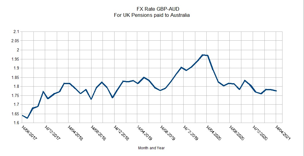 FX-Rate GBP-AUD Aug 2017 to April 2021