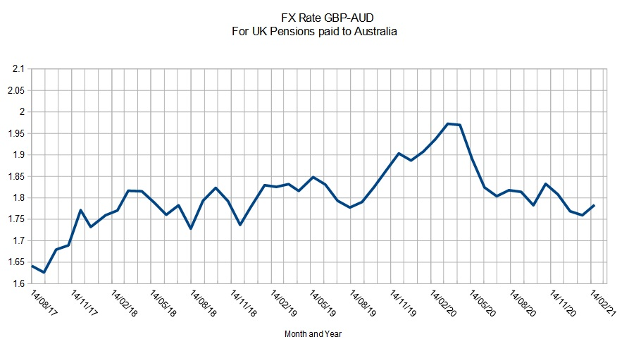 GBP-AUD Exchange Rate Chart 2017-2021