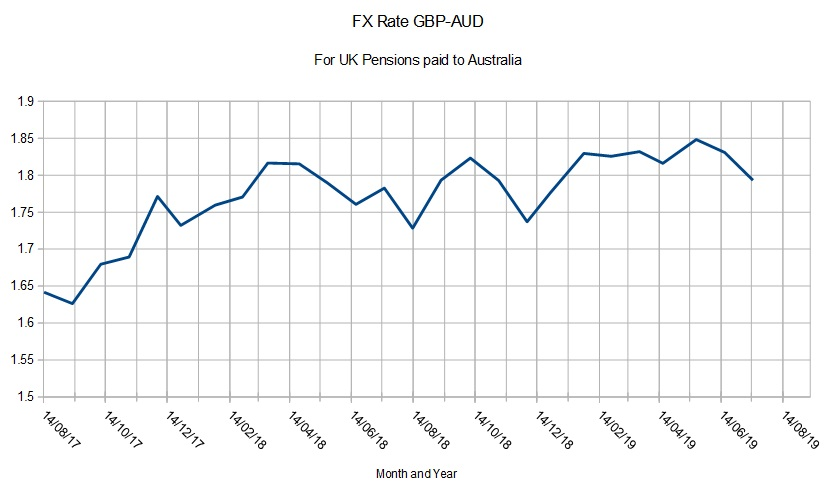 Historical Exchange Rates Tool & Forex History Data | OFX