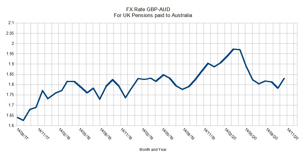 FX-Rate GBP-AUD