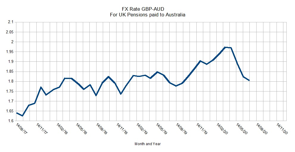 FX-Rate GBP-AUD July 2020