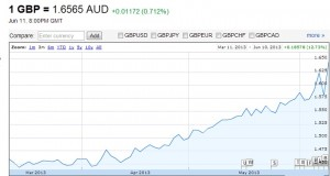 GBP v AUD March 2008 to June 2013