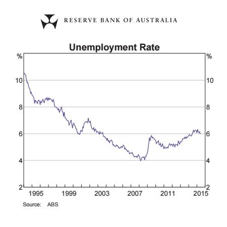 Unemployment Rate Graph 1994-2015