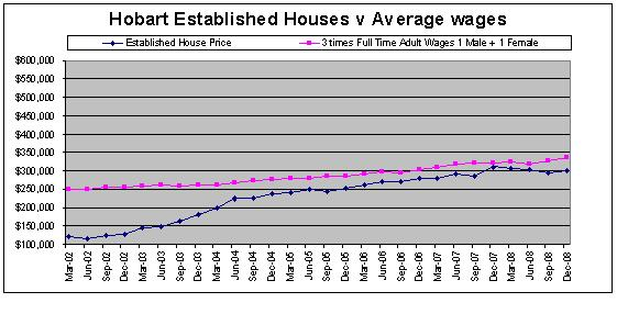 Hobart, Australia House Prices compared to Average Tasmanian Wages