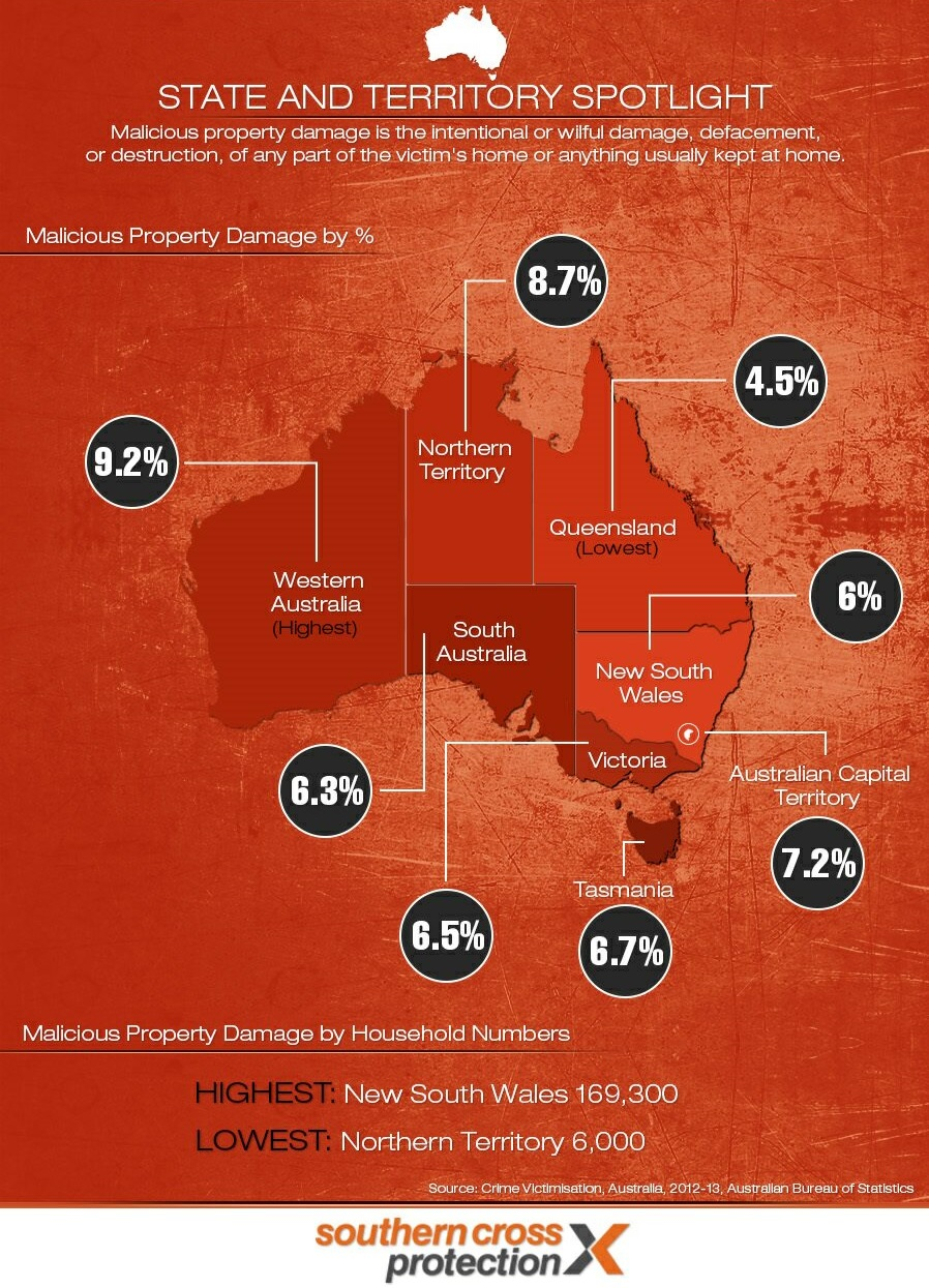 Crime in Australia 2012-2013 Malicious Property Damage