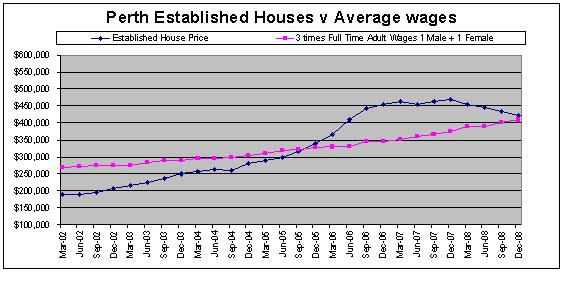 Perth, Australia House Prices compared to Average Western Australia Wages