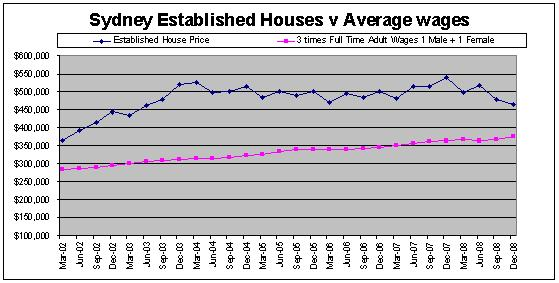 Sydney, Australia House Prices compared to Average NSW Wages